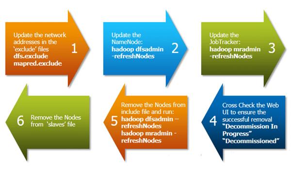 Remove Nodes