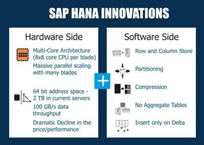Innovations in SAP HANA