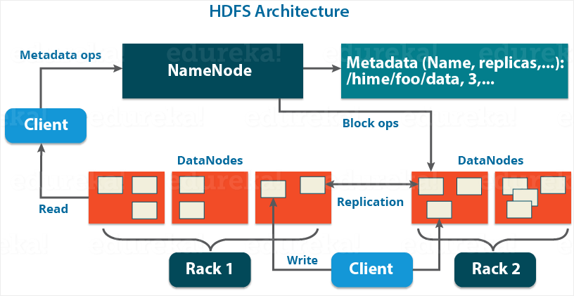 Image result for hdfs architecture