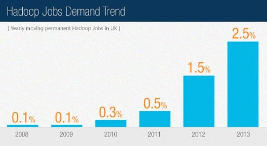 job trend of big data and hadoop