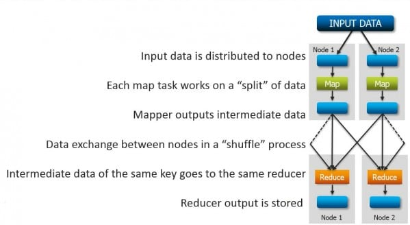 Anatomy of a MapReduce Job in Apache Hadoop