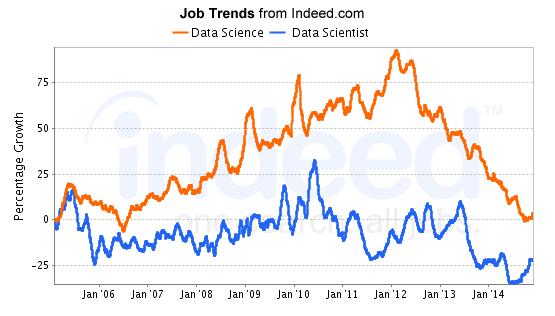 Data Science Job Trends
