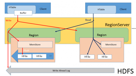 Insights on HBase Architecture