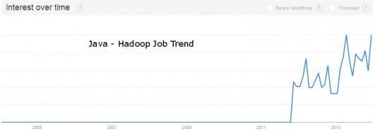 Job trend for Hadoop with Java