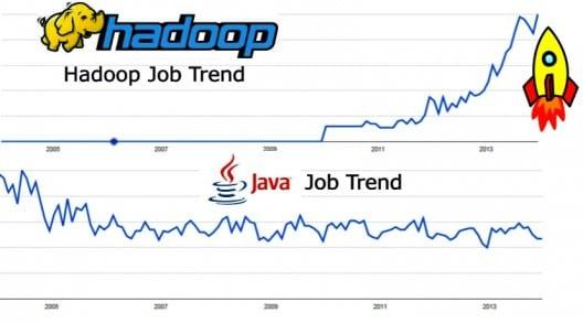 Job trend for Hadoop