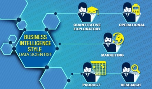 Different types of data scientist