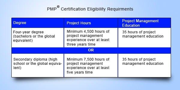 PMP Prerequisite