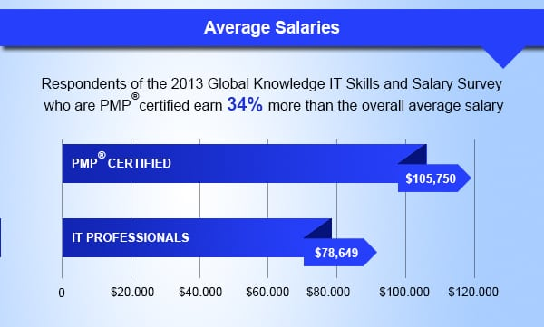 How PMP Certification can improve your career? Edureka