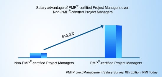 PMP Certification, PMP for career, PMP career opportunities