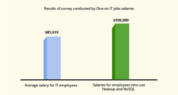 Dice salary survey of NoSQL Skills