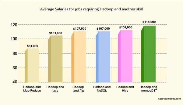 Average Salaries for Jobs requiring Hadoop and another skill