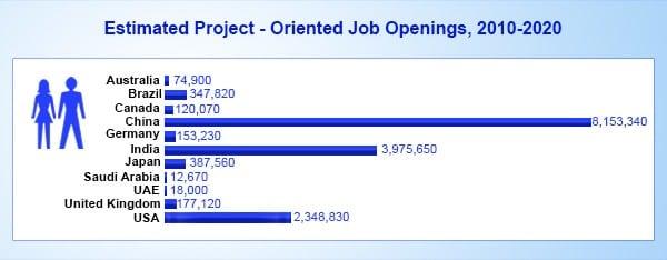 PMP Job Openings