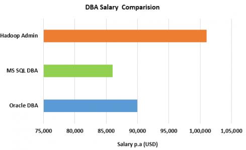 DBA salary USD