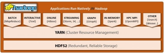 Advantages of Hadoop 2.0