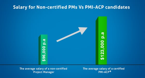How Valuable is PMI-ACP® to your Career? - Edureka