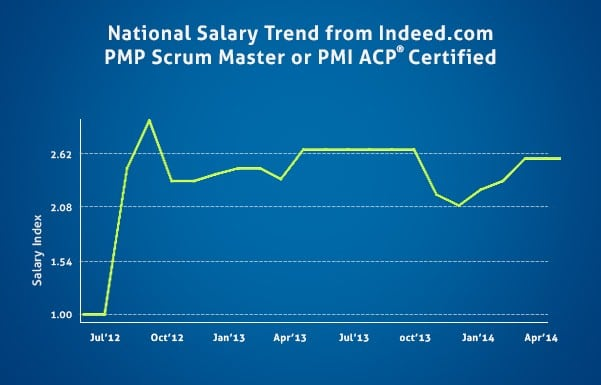 Salary For PMI Certified
