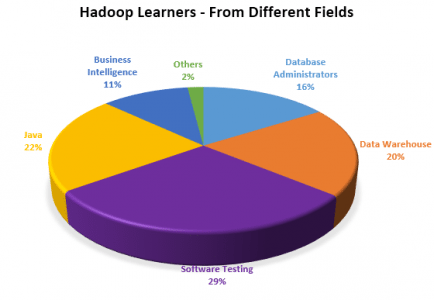 Hadoop Learners from Different Fields