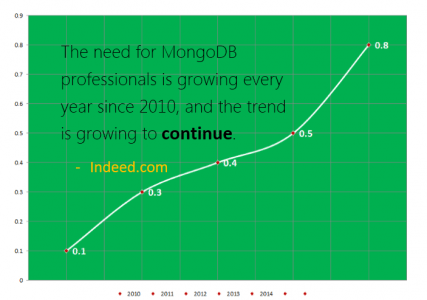 Need of MongoDB Professionals