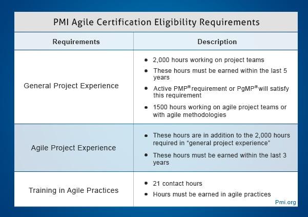 PMP Agile Eligibility