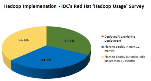 Hadoop Usage