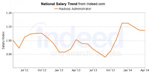 Hadoop Administrator salary trend