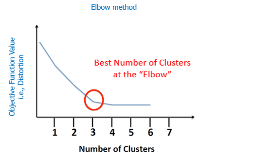 k-means clustering with example
