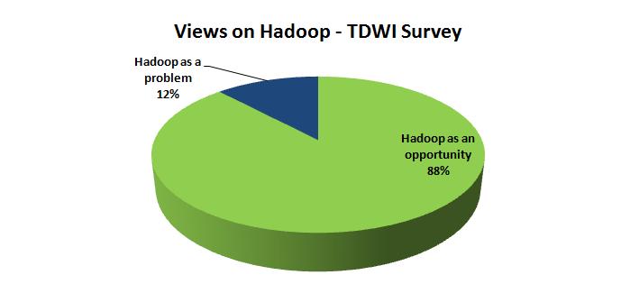 BI Professionals Need to be skilled in Hadoop