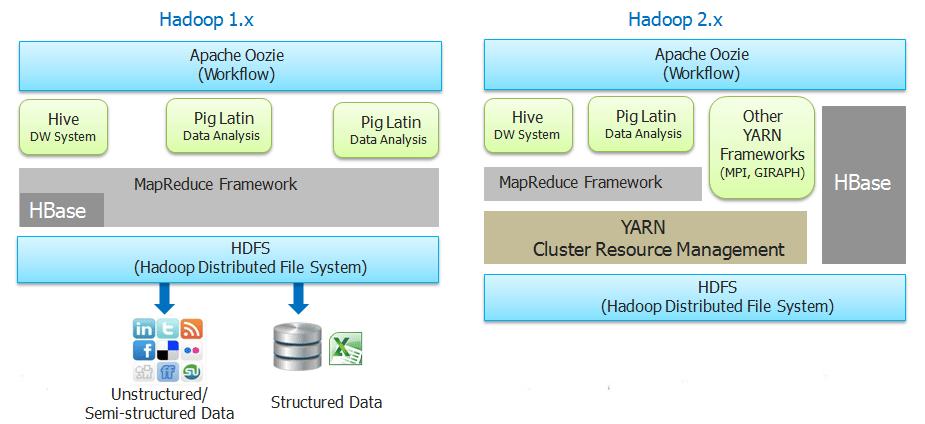 Hadoop 1.X Vs Hadoop 2.X