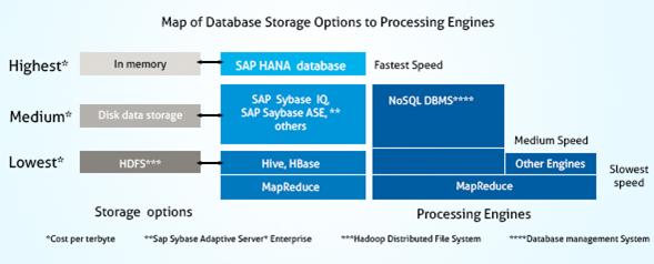 SAP HANA and Hadoop