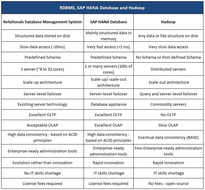 Contrasts Between RDBMS, SAP HANA and Hadoop