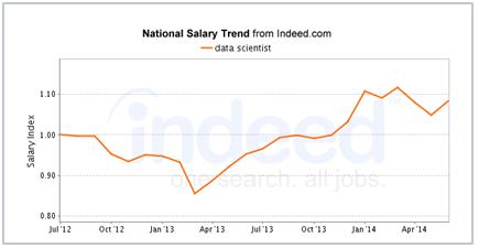 data scientist salary trend