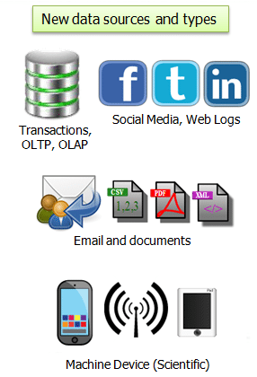 data types and sources