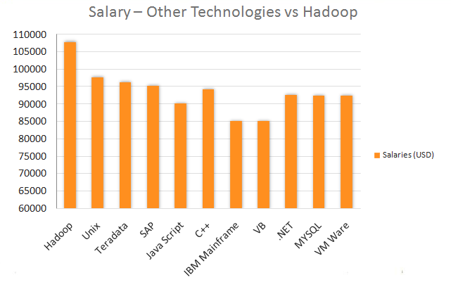 hadoop salary