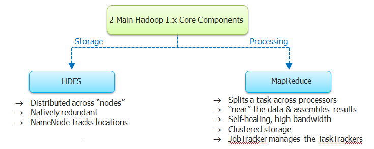 Hadoop 1.X  Core Components