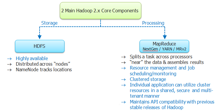 Hadoop 2.X Core Components