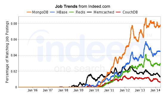 MongoDB Job Trend