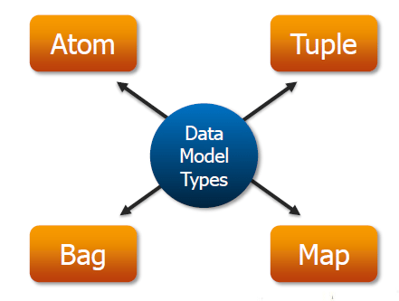 Types of Data Models in Pig