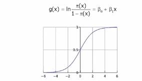 Understanding Logistic Regression in R