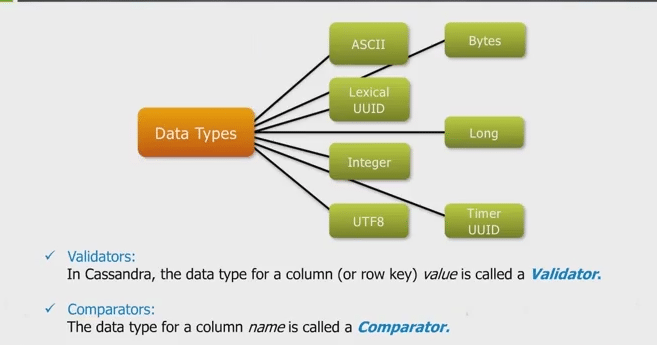 Column data types