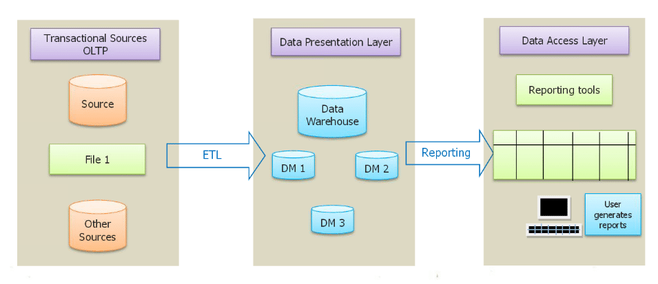 architecture of a data warehouse