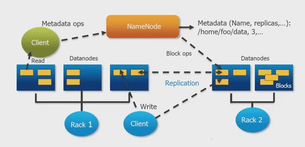 Introduction of Hadoop Architecture