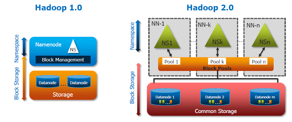 Hadoop 2.0 Cluster Architecture Federation