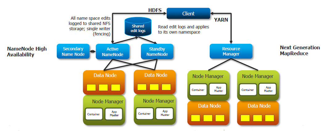 Hadoop 2.0 High Availability