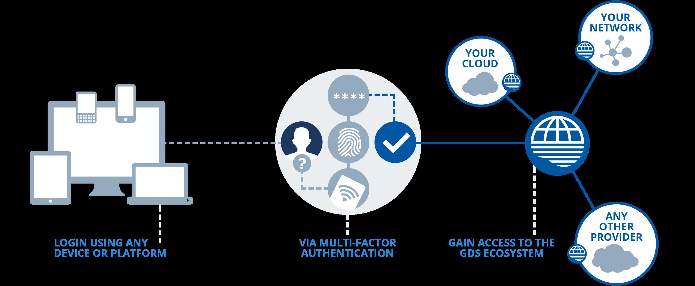 AWS IAM Example - identity and access management - edureka