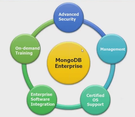 Basics of MongoDB