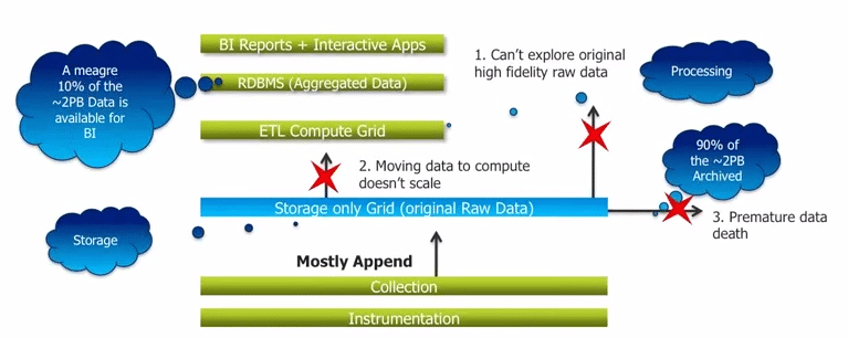 Challenges Faced With Existing Data Analytics Structure