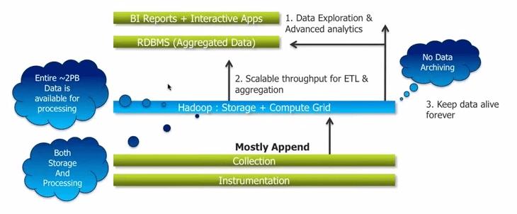 Challenges Overcome by Hadoop