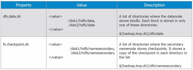 Hadoop Configuration – Files – BIG IS NEXT- ANAND