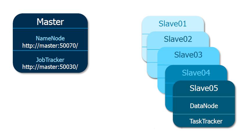 Hadoop Configuration