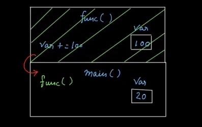 External Variables in C